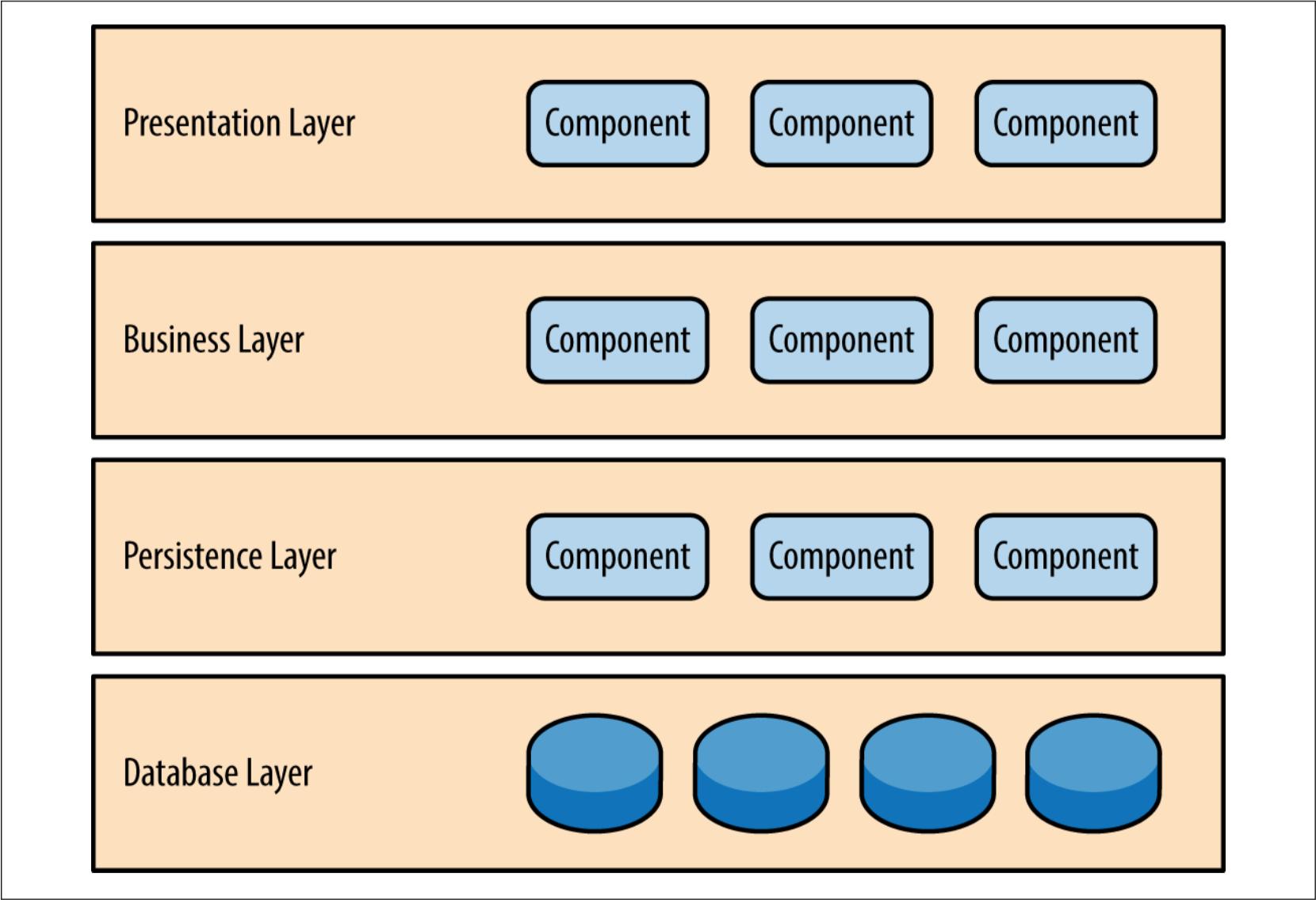 """""""软件架构分层""""的图片搜索结果"""